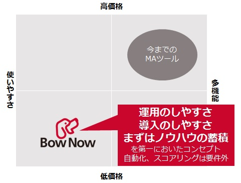 BowNowとは