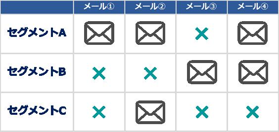 セグメントメール