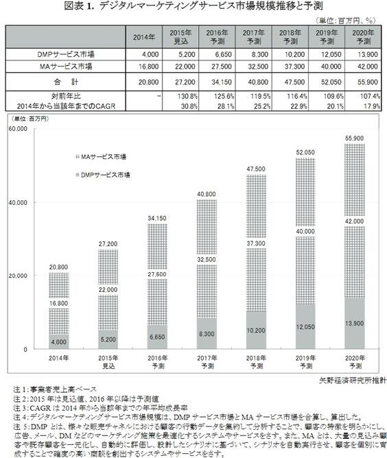 デジタルマーケティングサービス市場規模推移と予測