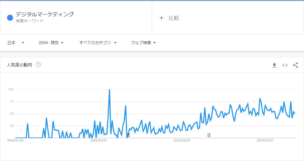 デジタルマーケティングの検索トレンド