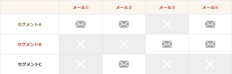 ターゲティングメール(セグメントメール)