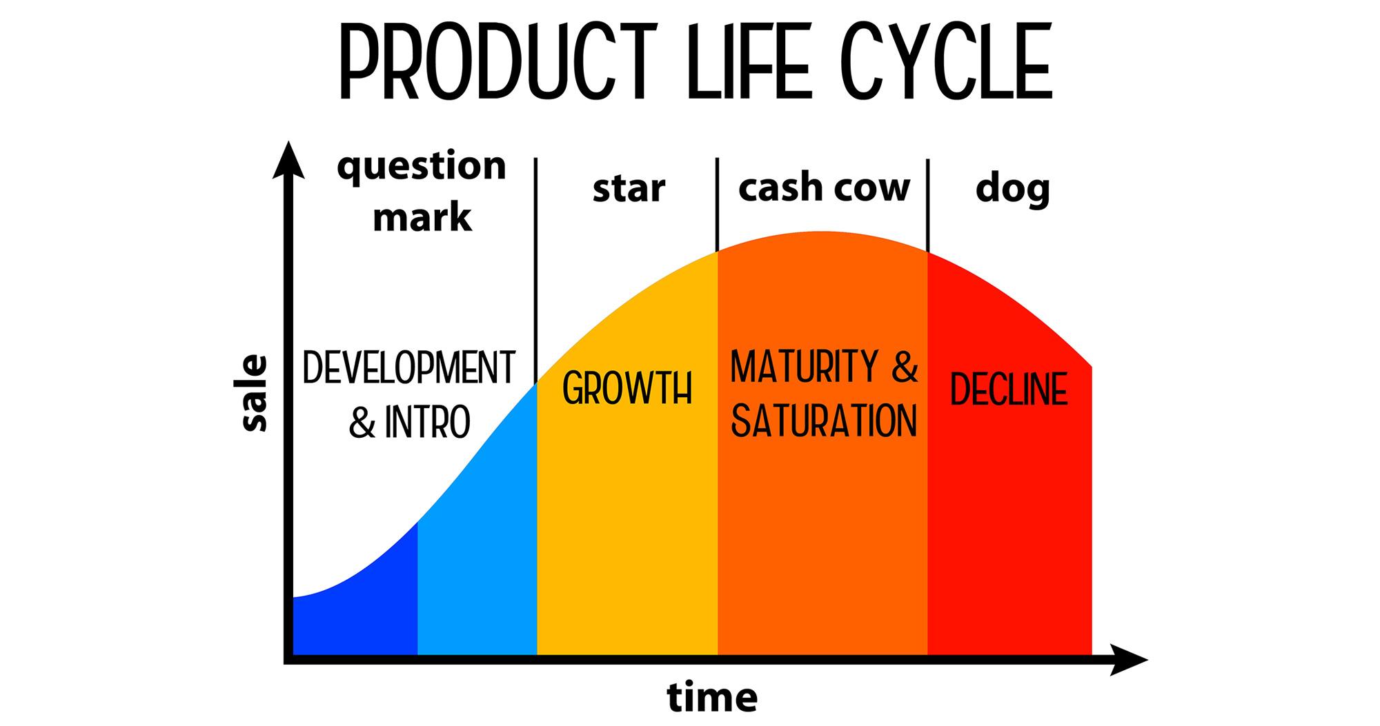 プロダクトライフサイクルとは?理解すべきメリットとマーケティング活動への活用