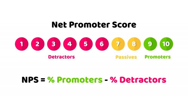 NPS(ネット・プロモーター・スコア)とは?平均値、質問、事例など、まとめました!